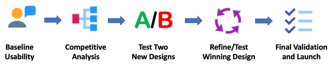 apply now final process diagram